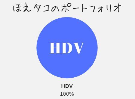 株価 hdv