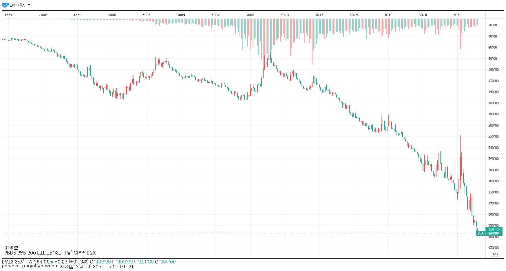 S&P 500の上下反転チャート
