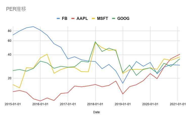 FB,AAPL,MSFT,GOOG,長期PER推移